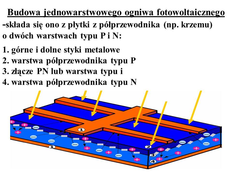 Budowa jednowarstwowego ogniwa fotowoltaicznego - składa się ono z płytki z półprzewodnika (np. krzemu) o dwóch warstwach typu P i N: 1. górne i dolne