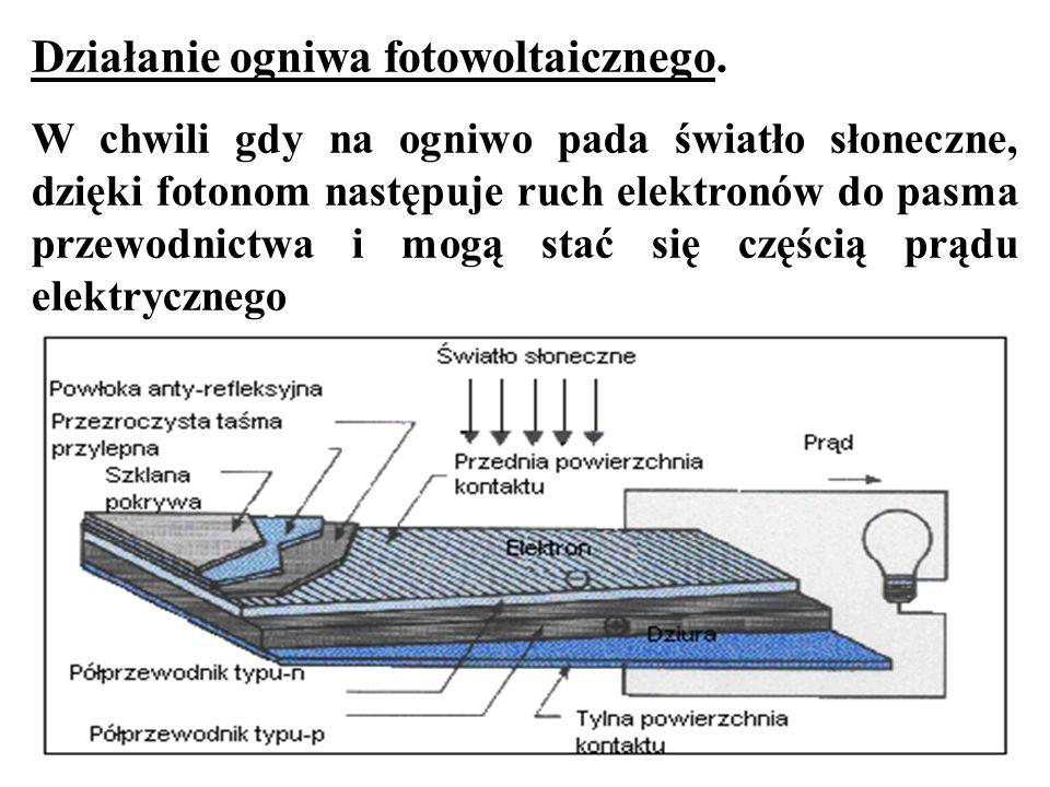 Rodzaje ogniw fotowoltaicznych: -monokrystaliczne ogniwa krzemowe -polikrystaliczne ogniwa krzemowe -cienkowarstwowe ogniwa z krzemu amorficznego -cienkowarstwowe ogniwa ze związków półprzewodnikowych, jak np.: telurek kadmu, arsenek galu, selenek indowo-miedziowy