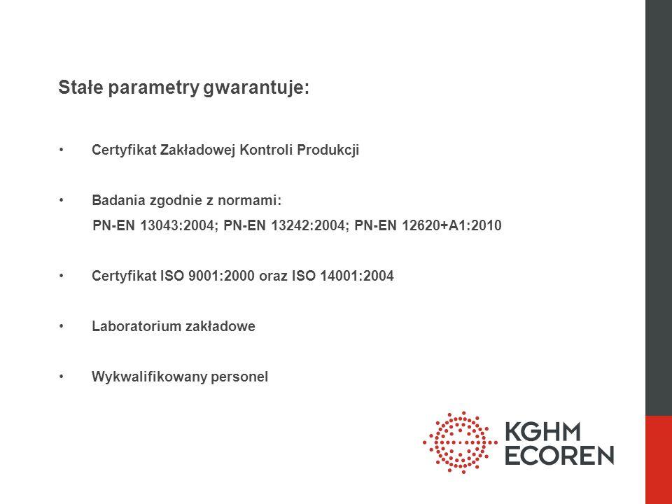 Stałe parametry gwarantuje: Certyfikat Zakładowej Kontroli Produkcji Badania zgodnie z normami: PN-EN 13043:2004; PN-EN 13242:2004; PN-EN 12620+A1:2010 Certyfikat ISO 9001:2000 oraz ISO 14001:2004 Laboratorium zakładowe Wykwalifikowany personel