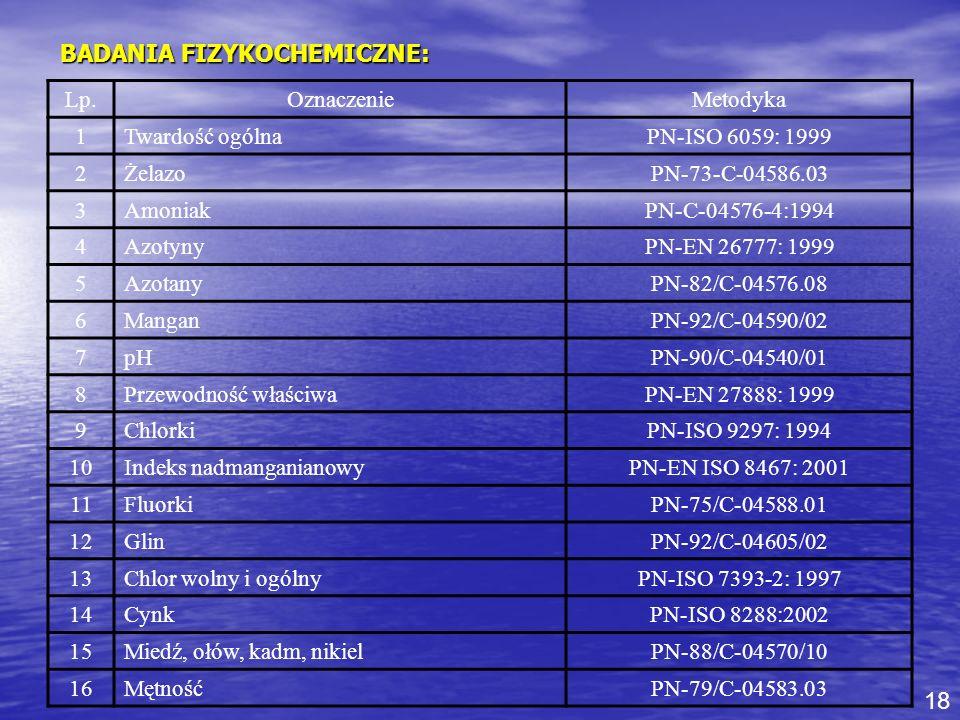 BADANIA FIZYKOCHEMICZNE: Lp.OznaczenieMetodyka 1Twardość ogólna PN-ISO 6059: 1999 2Żelazo PN-73-C-04586.03 3Amoniak PN-C-04576-4:1994 4Azotyny PN-EN 2