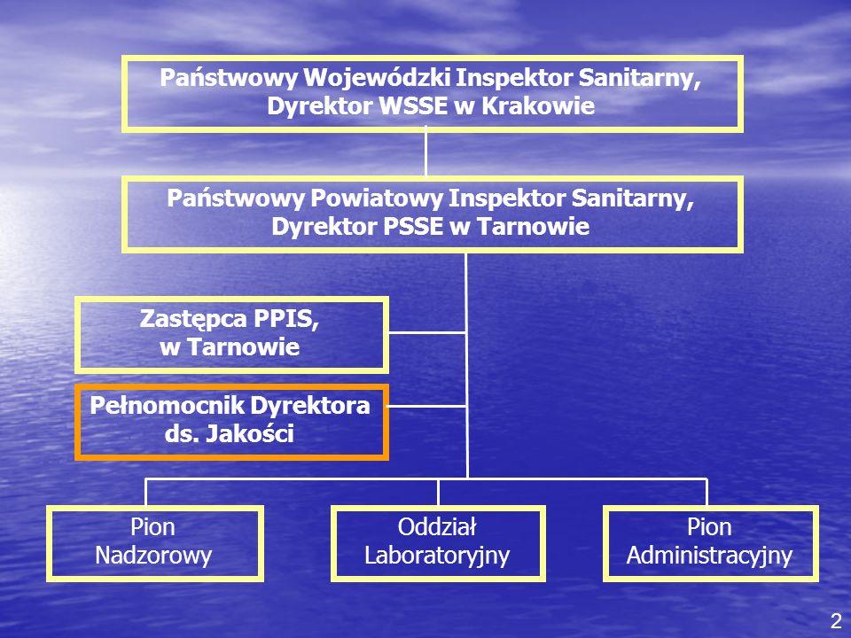Państwowy Wojewódzki Inspektor Sanitarny, Dyrektor WSSE w Krakowie Państwowy Powiatowy Inspektor Sanitarny, Dyrektor PSSE w Tarnowie Zastępca PPIS, w