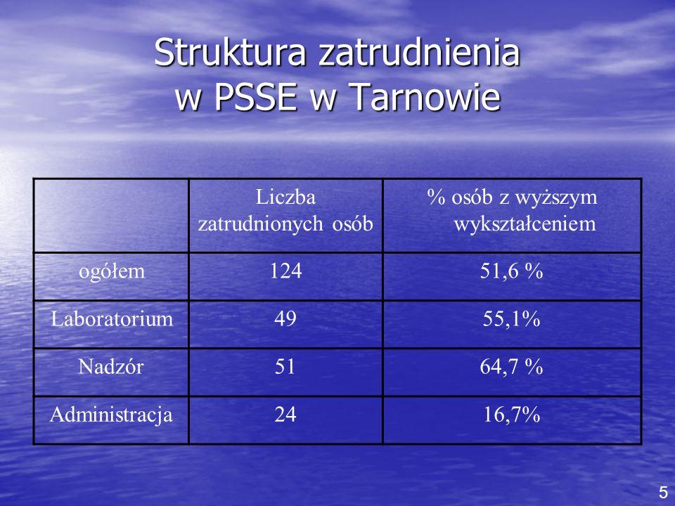 Struktura zatrudnienia w PSSE w Tarnowie Liczba zatrudnionych osób % osób z wyższym wykształceniem ogółem12451,6 % Laboratorium4955,1% Nadzór5164,7 %