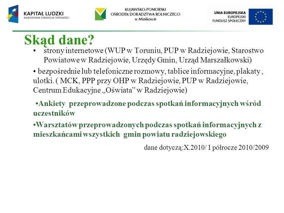 Skąd dane? strony internetowe (WUP w Toruniu, PUP w Radziejowie, Starostwo Powiatowe w Radziejowie, Urzędy Gmin, Urząd Marszałkowski) bezpośrednie lub