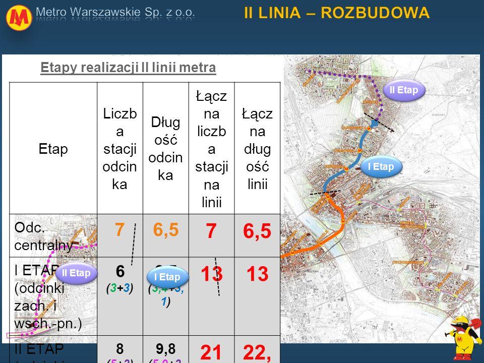 Etapy realizacji II linii metra Etap Liczb a stacji odcin ka Dług ość odcin ka Łącz na liczb a stacji na linii Łącz na dług ość linii Odc. centralny 7