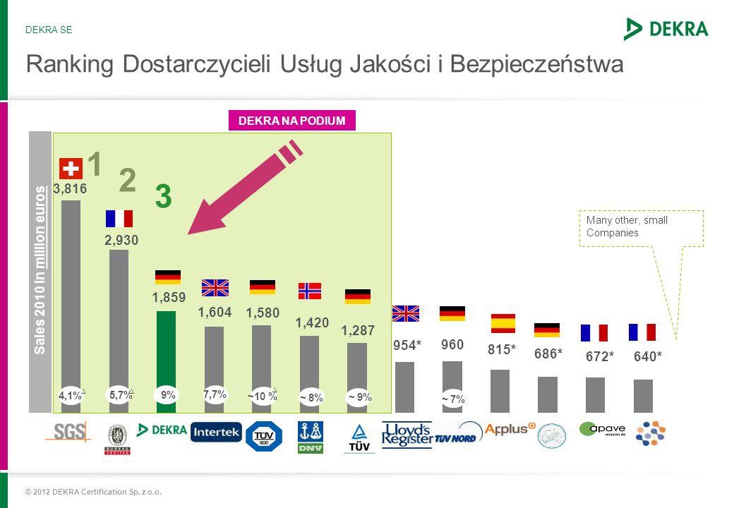 Ranking Dostarczycieli Usług Jakości i Bezpieczeństwa 1 2 3 DEKRA NA PODIUM DEKRA SE © 2012 DEKRA Certification Sp. z o.o. Sales 2010 in million euros