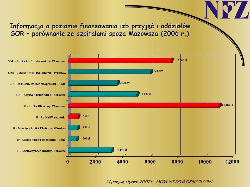 Warszawa, styczeń 2007 r.MOW NFZ/WŚOZiK/OLS/PN Informacja o poziomie finansowania izb przyjęć i oddziałów SOR – porównanie ze szpitalami spoza Mazowsz