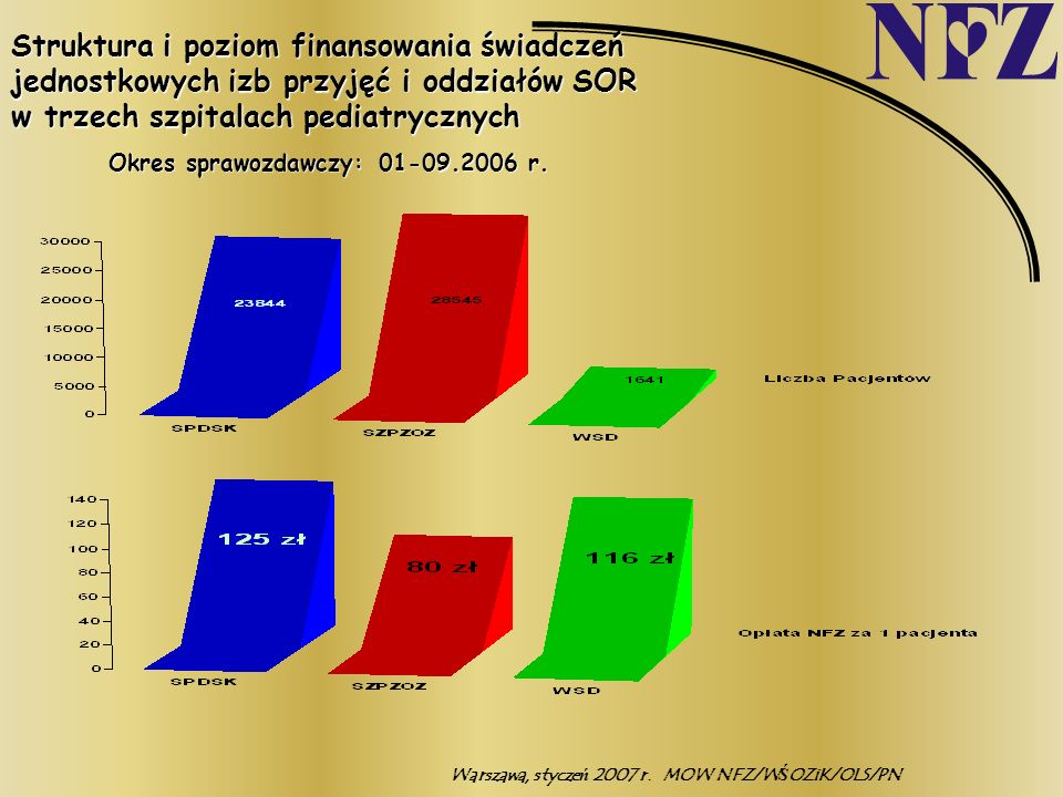 Warszawa, styczeń 2007 r.MOW NFZ/WŚOZiK/OLS/PN Struktura i poziom finansowania świadczeń jednostkowych izb przyjęć i oddziałów SOR w trzech szpitalach