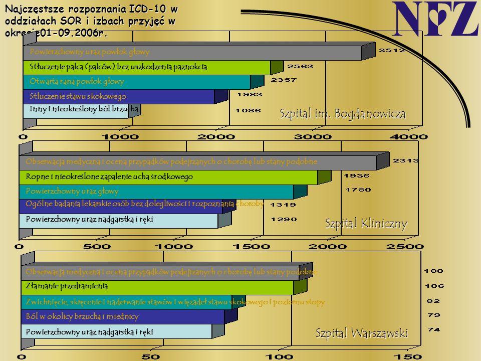 Najczęstsze rozpoznania ICD-10 w oddziałach SOR i izbach przyjęć w okresie01-09.2006r. Inny i nieokreślony ból brzucha Stłuczenie stawu skokowego Otwa