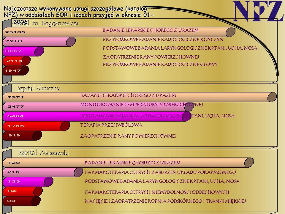 Najczęstsze wykonywane usługi szczegółowe (katalog NFZ) woddziałach SOR i izbach przyjęć w okresie 01- 09.2006 Najczęstsze wykonywane usługi szczegóło