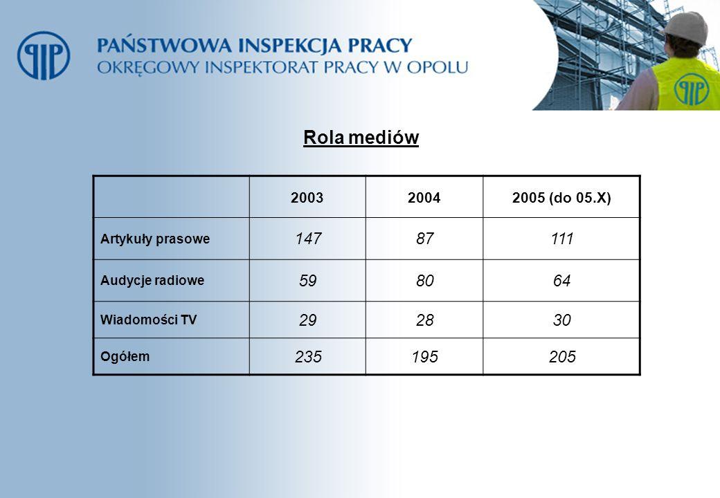 Rola mediów 200320042005 (do 05.X) Artykuły prasowe 14787111 Audycje radiowe 598064 Wiadomości TV 292830 Ogółem 235195205