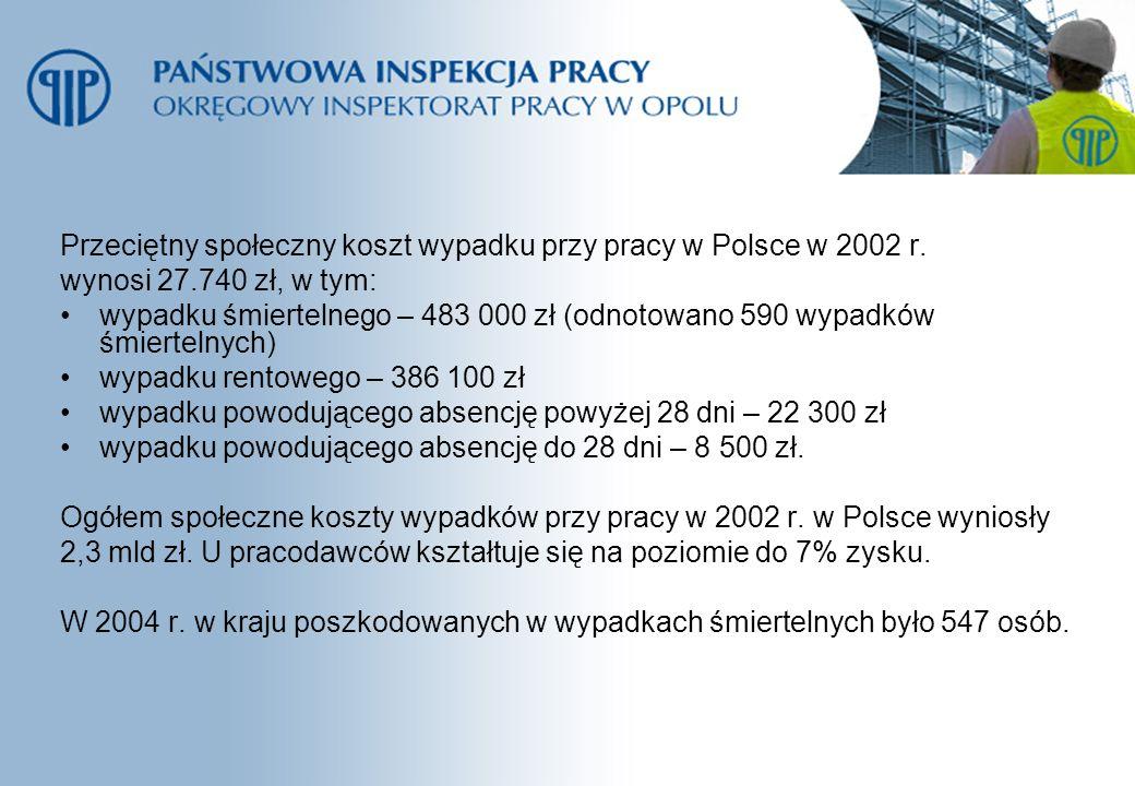 Przeciętny społeczny koszt wypadku przy pracy w Polsce w 2002 r. wynosi 27.740 zł, w tym: wypadku śmiertelnego – 483 000 zł (odnotowano 590 wypadków ś