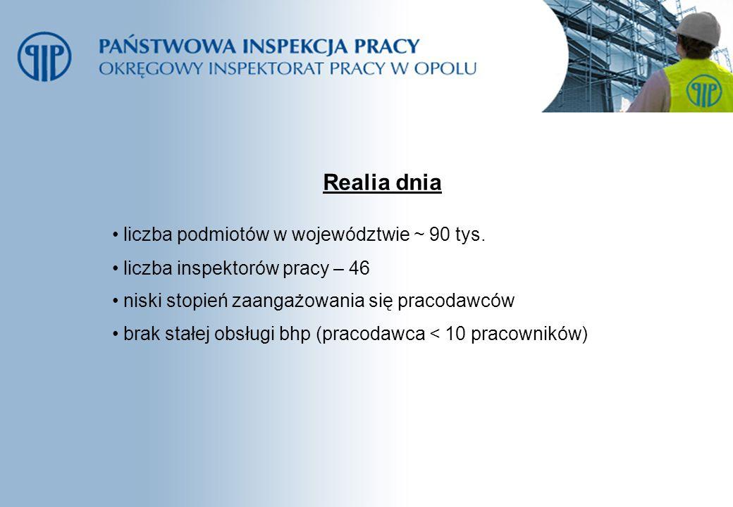 Realia dnia liczba podmiotów w województwie ~ 90 tys. liczba inspektorów pracy – 46 niski stopień zaangażowania się pracodawców brak stałej obsługi bh