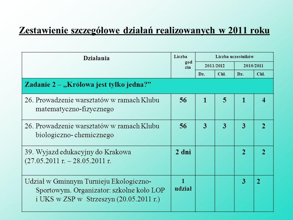 Zorganizowanie spotkania z pracownikiem Instytutu Systematyki i Ewolucji Zwierząt PAN w Krakowie