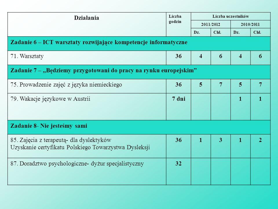Działania Liczba godzin Liczba uczestników 2011/20122010/2011 Dz.Chł.Dz.Chł.