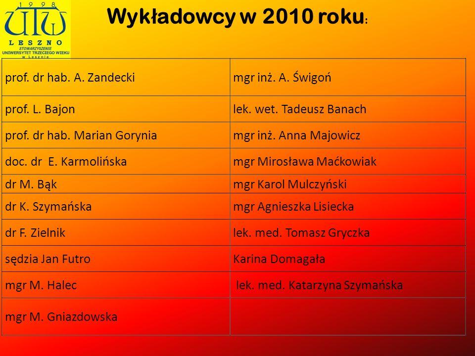 Wyk ł adowcy w 2010 roku :