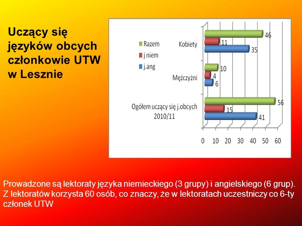 Uczący się języków obcych członkowie UTW w Lesznie Prowadzone są lektoraty języka niemieckiego (3 grupy) i angielskiego (6 grup). Z lektoratów korzyst