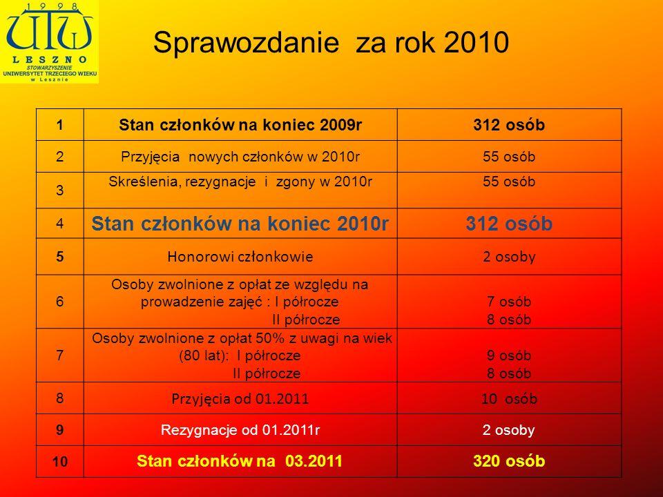 Sprawozdanie za rok 2010 1 Stan członków na koniec 2009r312 osób 2Przyjęcia nowych członków w 2010r55 osób 3 Skreślenia, rezygnacje i zgony w 2010r 55
