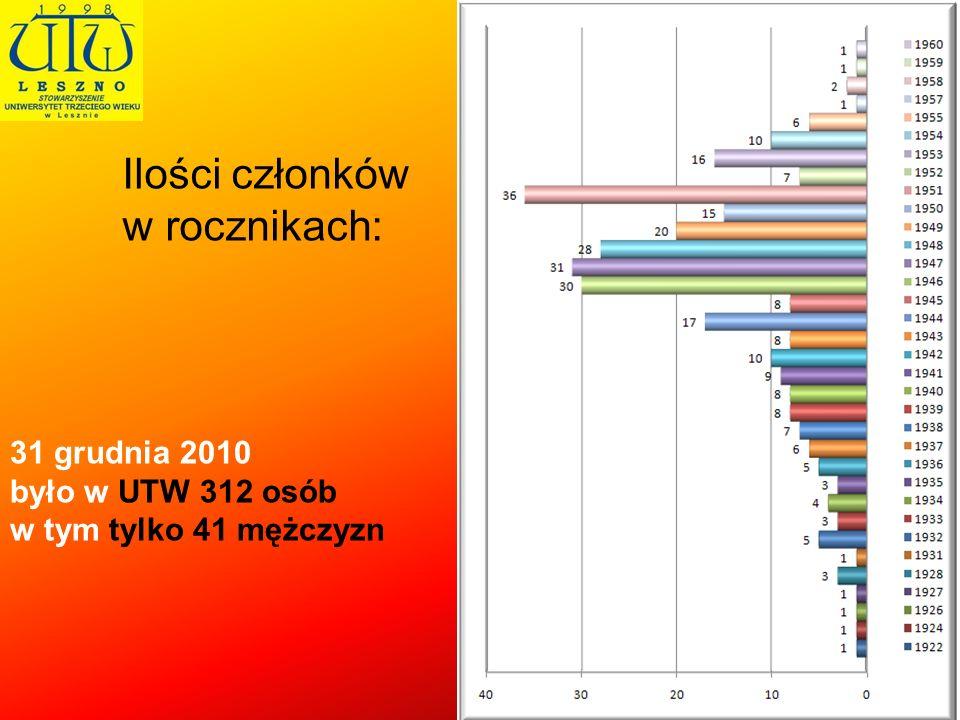 Ilości członków w rocznikach: 31 grudnia 2010 było w UTW 312 osób w tym tylko 41 mężczyzn