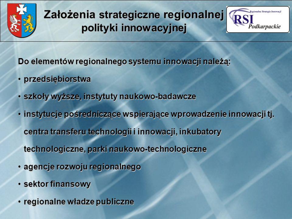 Do elementów regionalnego systemu innowacji należą: przedsiębiorstwaprzedsiębiorstwa szkoły wyższe, instytuty naukowo-badawczeszkoły wyższe, instytuty