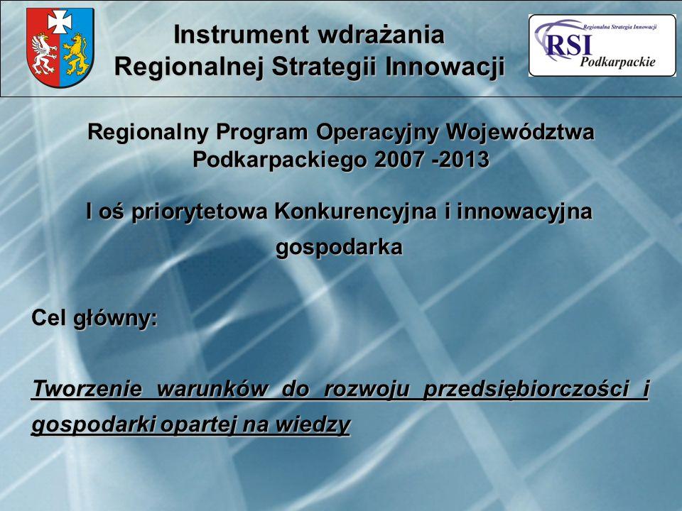 Regionalny Program Operacyjny Województwa Podkarpackiego 2007 -2013 Instrument wdrażania Regionalnej Strategii Innowacji I oś priorytetowa Konkurencyj