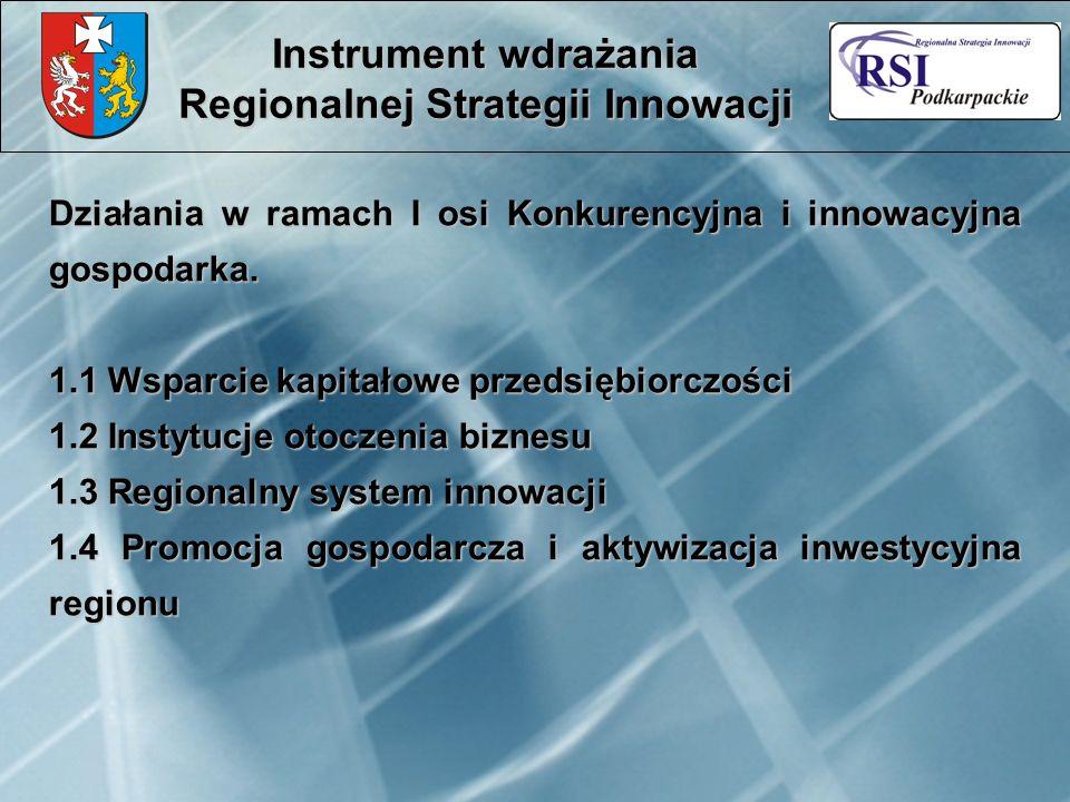 Działania w ramach I osi Konkurencyjna i innowacyjna gospodarka. 1.1 Wsparcie kapitałowe przedsiębiorczości 1.2 Instytucje otoczenia biznesu 1.3 Regio