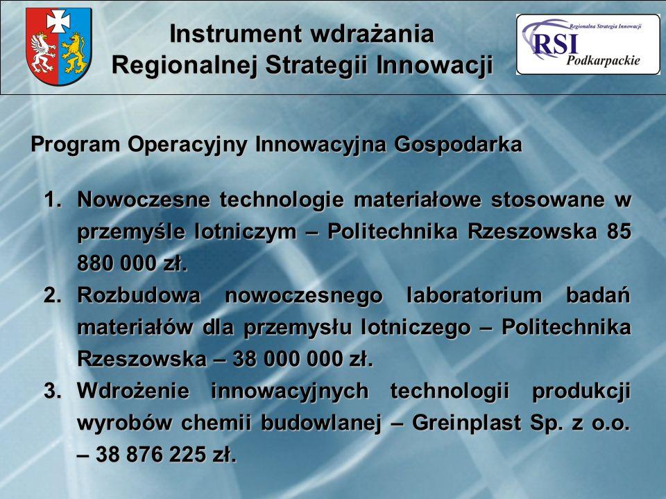Program Operacyjny Innowacyjna Gospodarka Instrument wdrażania Regionalnej Strategii Innowacji 1.Nowoczesne technologie materiałowe stosowane w przemy
