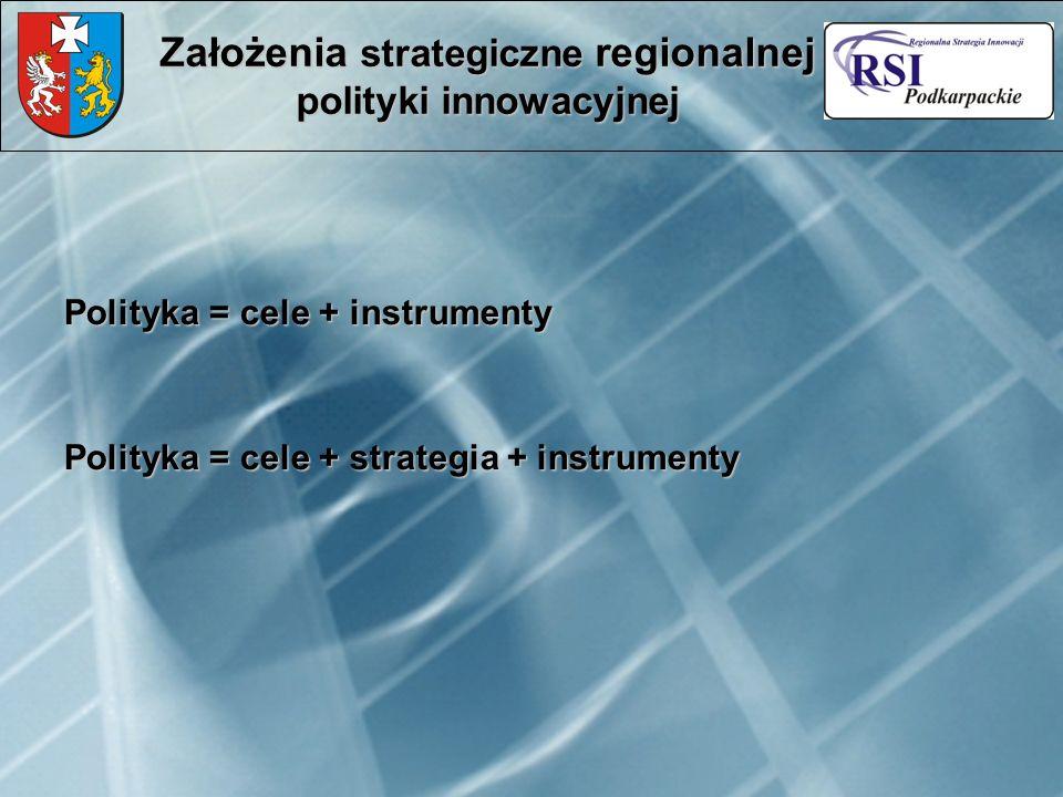 Polityka = cele + instrumenty Polityka = cele + strategia + instrumenty Założenia strategiczne regionalnej polityki innowacyjnej