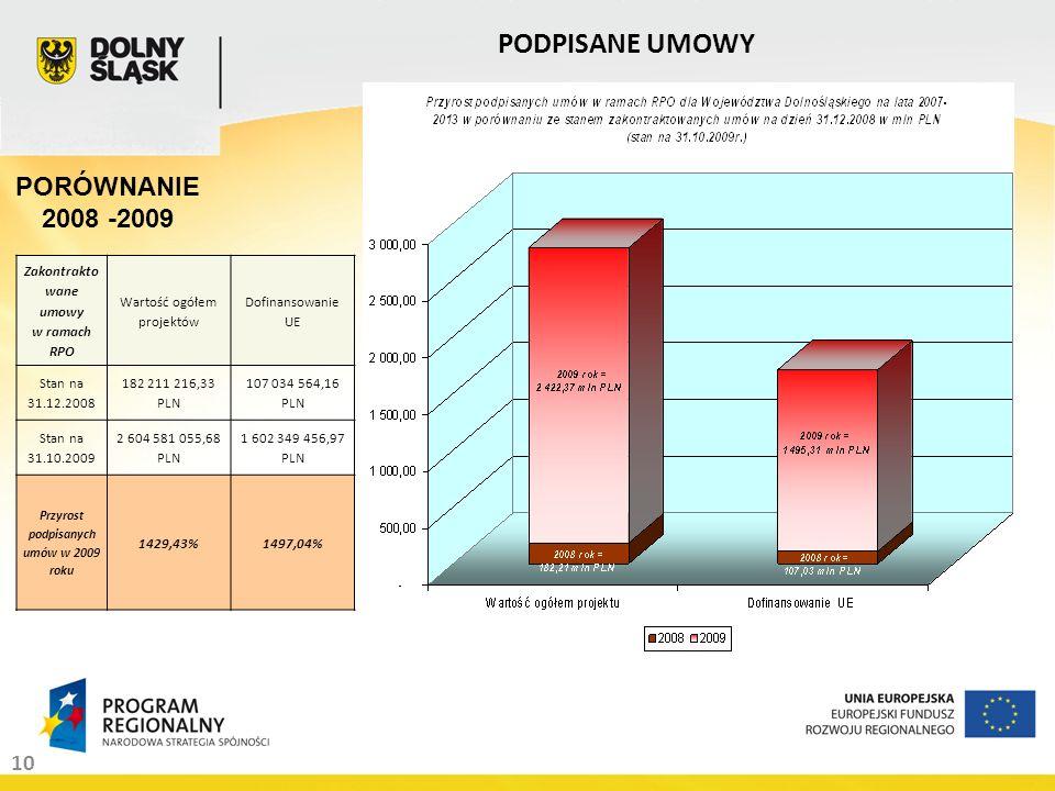 10 PODPISANE UMOWY Zakontrakto wane umowy w ramach RPO Wartość ogółem projektów Dofinansowanie UE Stan na 31.12.2008 182 211 216,33 PLN 107 034 564,16 PLN Stan na 31.10.2009 2 604 581 055,68 PLN 1 602 349 456,97 PLN Przyrost podpisanych umów w 2009 roku 1429,43%1497,04% PORÓWNANIE 2008 -2009