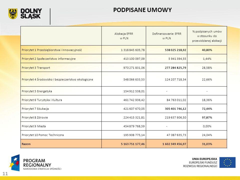 11 PODPISANE UMOWY Alokacja EFRR w PLN Dofinansowanie EFRR w PLN % podpisanych umów w stosunku do przewidzianej alokacji Priorytet 1 Przedsiębiorstwa i Innowacyjność1 318 845 605,78538 025 218,9240,80% Priorytet 2 Społeczeństwo informacyjne413 100 097,095 941 394,551,44% Priorytet 3 Transport970 271 831,06277 284 825,7928,58% Priorytet 4 Środowisko i bezpieczeństwo ekologiczne548 066 633,53124 207 718,3422,66% Priorytet 5 Energetyka154 912 538,01-- Priorytet 6 Turystyka i Kultura461 742 936,4284 763 011,0218,36% Priorytet 7 Edukacja421 607 670,05305 401 746,1272,44% Priorytet 8 Zdrowie224 415 321,81219 637 906,5097,87% Priorytet 9 Miasta454 879 768,59-0,00% Priorytet 10 Pomoc Techniczna195 908 775,1447 087 635,7324,04% Razem5 163 751 177,461 602 349 456,9731,03%