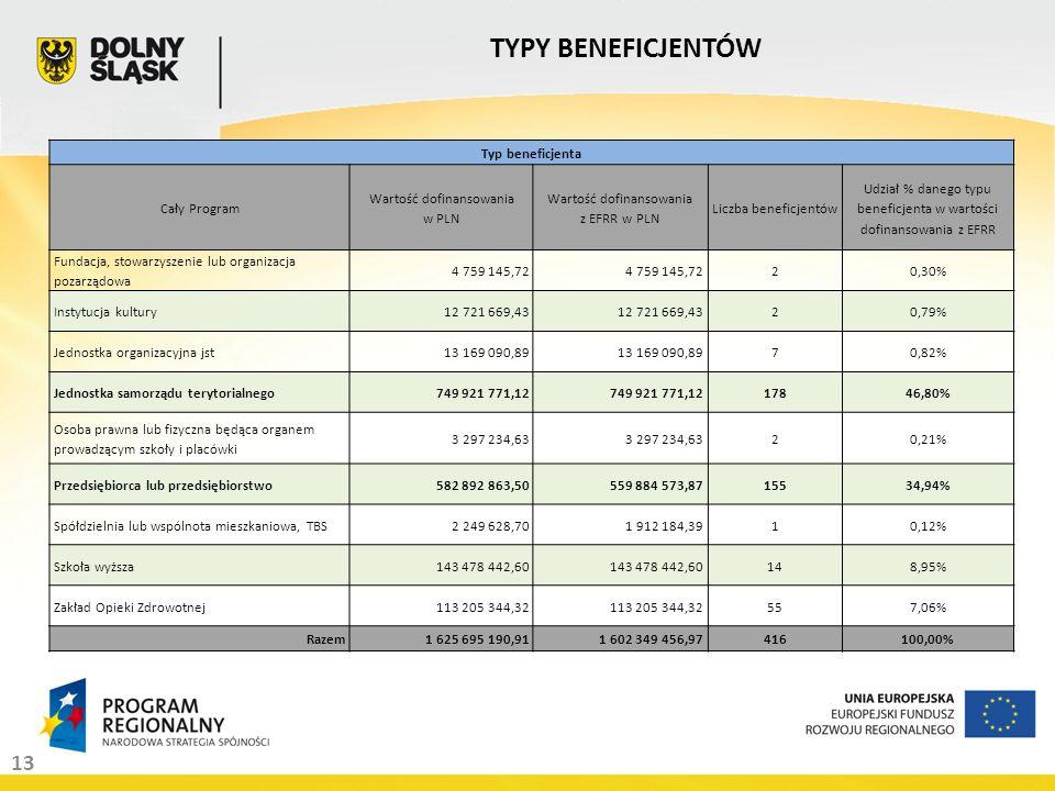 13 TYPY BENEFICJENTÓW Typ beneficjenta Cały Program Wartość dofinansowania w PLN Wartość dofinansowania z EFRR w PLN Liczba beneficjentów Udział % danego typu beneficjenta w wartości dofinansowania z EFRR Fundacja, stowarzyszenie lub organizacja pozarządowa 4 759 145,72 20,30% Instytucja kultury12 721 669,43 20,79% Jednostka organizacyjna jst13 169 090,89 70,82% Jednostka samorządu terytorialnego749 921 771,12 17846,80% Osoba prawna lub fizyczna będąca organem prowadzącym szkoły i placówki 3 297 234,63 20,21% Przedsiębiorca lub przedsiębiorstwo582 892 863,50559 884 573,8715534,94% Spółdzielnia lub wspólnota mieszkaniowa, TBS2 249 628,701 912 184,3910,12% Szkoła wyższa143 478 442,60 148,95% Zakład Opieki Zdrowotnej113 205 344,32 557,06% Razem1 625 695 190,911 602 349 456,97416100,00%