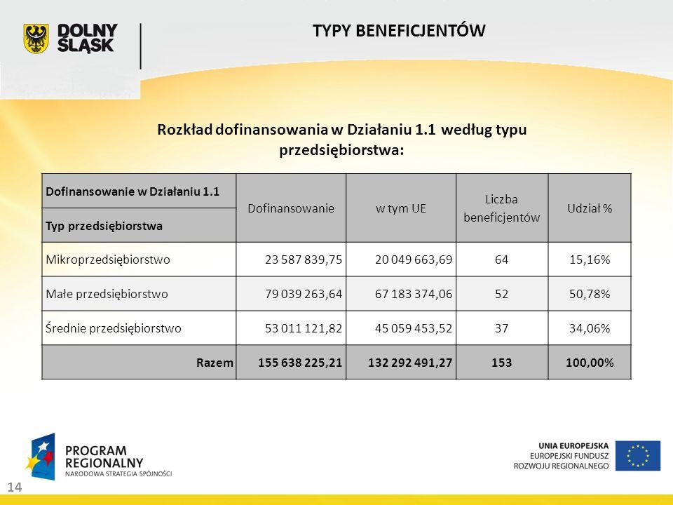 14 TYPY BENEFICJENTÓW Dofinansowanie w Działaniu 1.1 Dofinansowaniew tym UE Liczba beneficjentów Udział % Typ przedsiębiorstwa Mikroprzedsiębiorstwo23 587 839,7520 049 663,696415,16% Małe przedsiębiorstwo79 039 263,6467 183 374,065250,78% Średnie przedsiębiorstwo53 011 121,8245 059 453,523734,06% Razem155 638 225,21132 292 491,27153100,00% Rozkład dofinansowania w Działaniu 1.1 według typu przedsiębiorstwa: