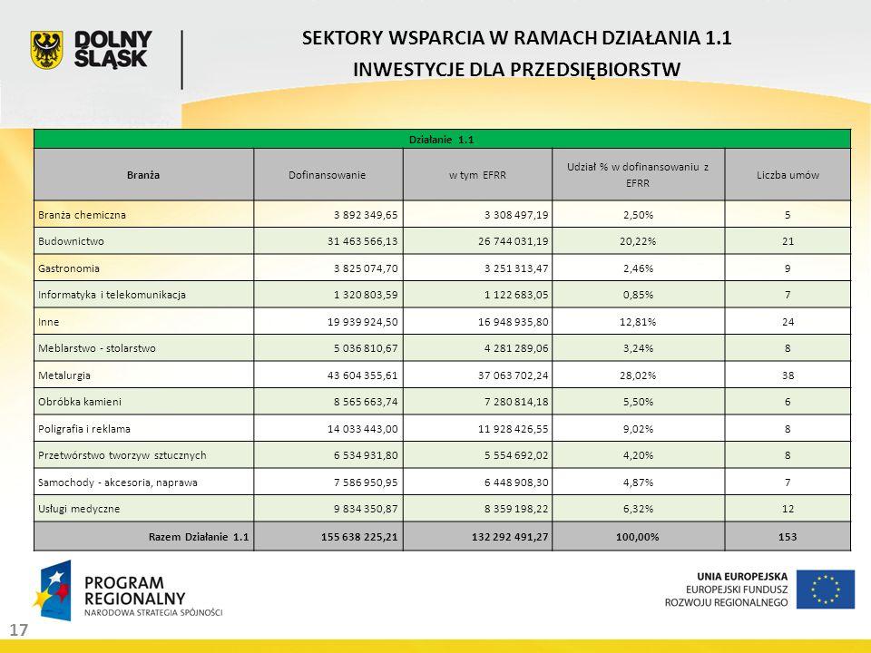 17 SEKTORY WSPARCIA W RAMACH DZIAŁANIA 1.1 INWESTYCJE DLA PRZEDSIĘBIORSTW Działanie 1.1 BranżaDofinansowaniew tym EFRR Udział % w dofinansowaniu z EFR