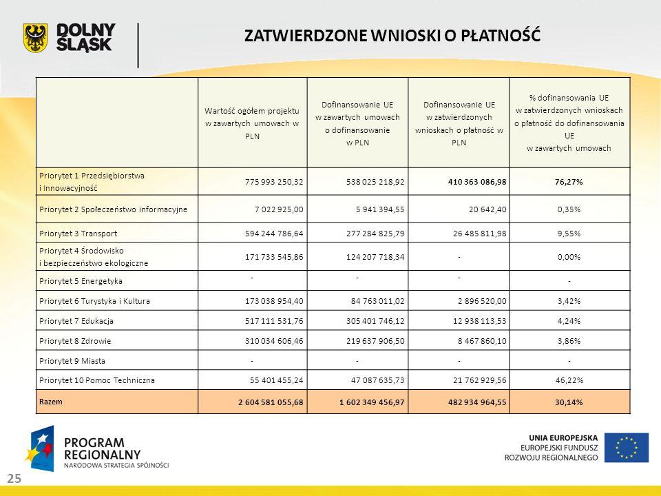 25 ZATWIERDZONE WNIOSKI O PŁATNOŚĆ Wartość ogółem projektu w zawartych umowach w PLN Dofinansowanie UE w zawartych umowach o dofinansowanie w PLN Dofi