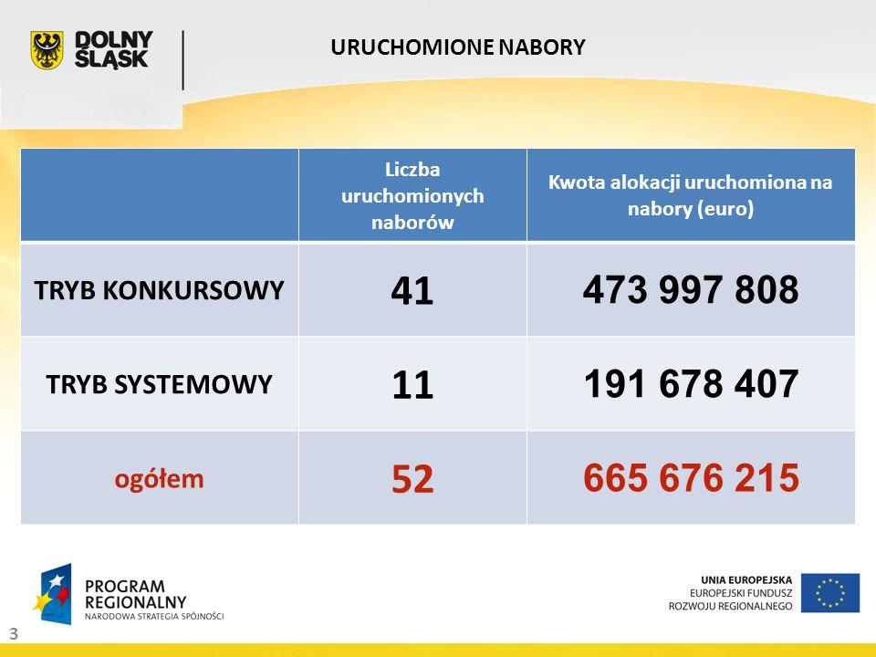 3 URUCHOMIONE NABORY Liczba uruchomionych naborów Kwota alokacji uruchomiona na nabory (euro) TRYB KONKURSOWY 41 473 997 808 TRYB SYSTEMOWY 11 191 678
