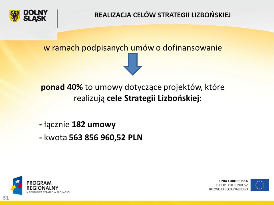 31 REALIZACJA CELÓW STRATEGII LIZBOŃSKIEJ w ramach podpisanych umów o dofinansowanie ponad 40% to umowy dotyczące projektów, które realizują cele Strategii Lizbońskiej: - łącznie 182 umowy - kwota 563 856 960,52 PLN