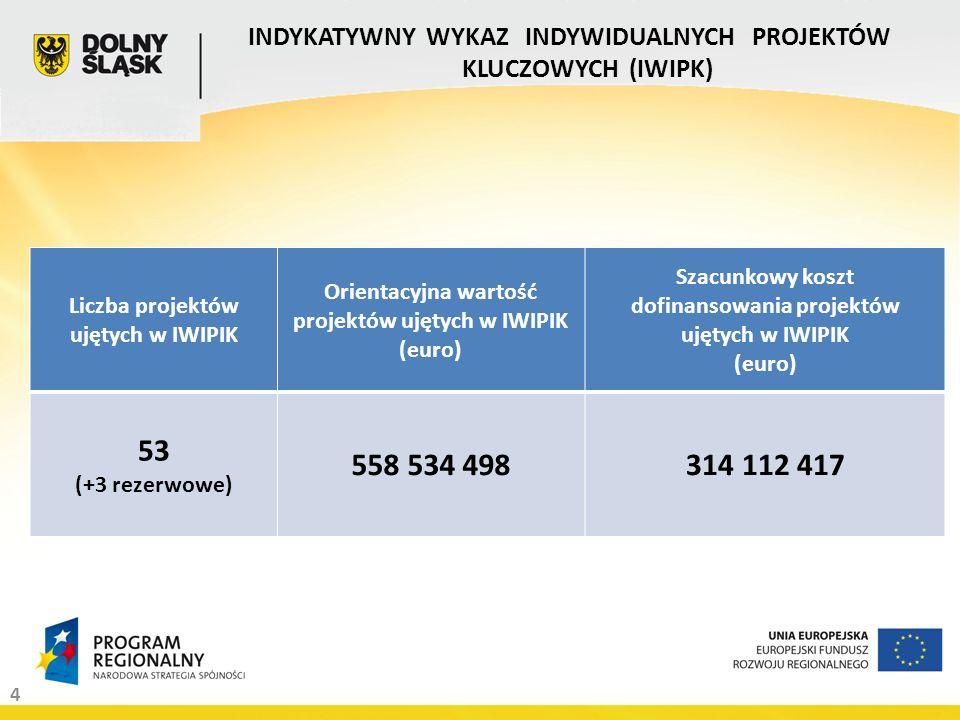 4 INDYKATYWNY WYKAZ INDYWIDUALNYCH PROJEKTÓW KLUCZOWYCH (IWIPK) Liczba projektów ujętych w IWIPIK Orientacyjna wartość projektów ujętych w IWIPIK (euro) Szacunkowy koszt dofinansowania projektów ujętych w IWIPIK (euro) 53 (+3 rezerwowe) 558 534 498314 112 417