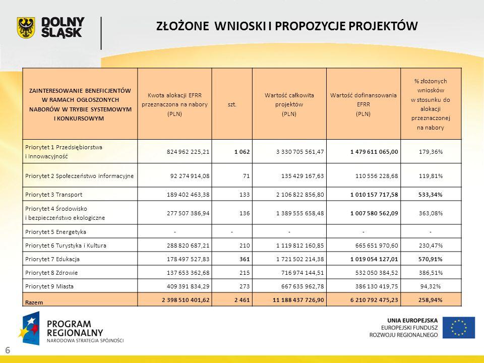 27 Zarząd Województwa Dolnośląskiego 6 sierpnia 2009 roku wybrał w trybie konkursowym do dofinansowania w ramach Działania 1.3 Wsparcie odnawialnych instrumentów finansowych dla MŚP w Priorytecie I Wzrost konkurencyjności dolnośląskich przedsiębiorstw (Przedsiębiorstwa i Innowacyjność) Regionalnego Programu Operacyjnego dla Województwa Dolnośląskiego na lata 2007-2013, projektu pn.: Dolnośląski Fundusz Powierniczy INICJATYWA JEREMIE