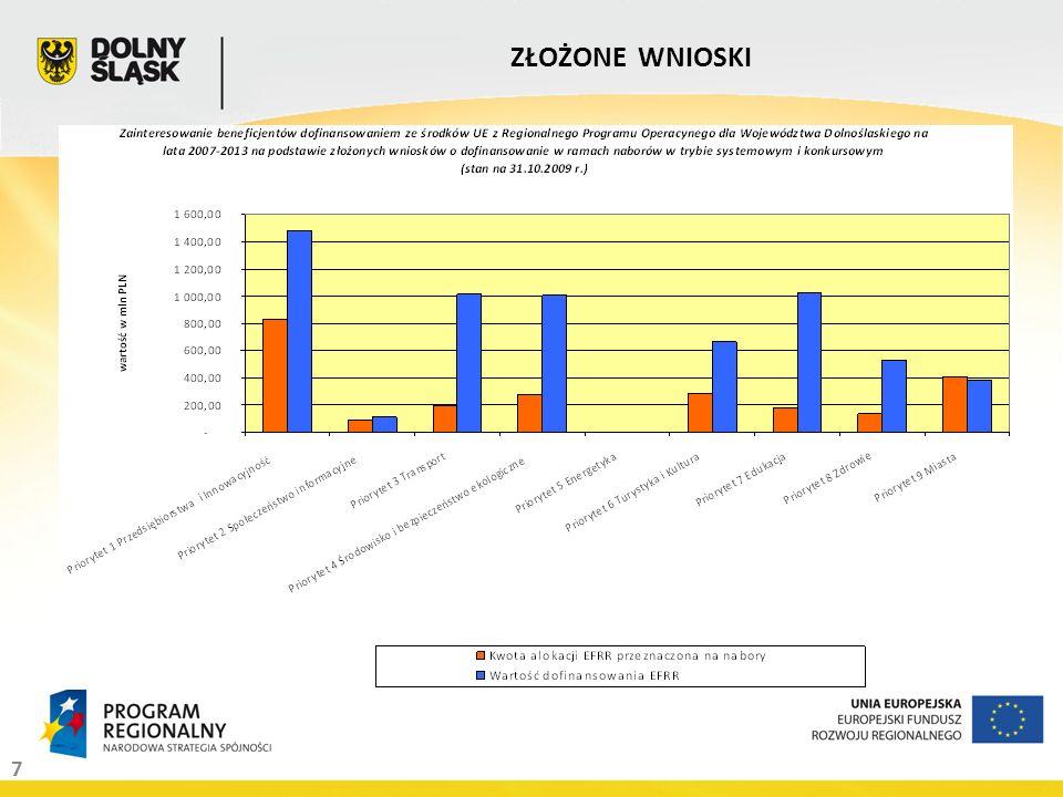 18 ROZŁOŻENIE TERYTORIALNE PROJEKTÓW WEDŁUG POWIATÓW CZĘŚĆ I Rozkład projektów na powiaty jako miejsce realizacji w ramach Priorytetów 1-9 (bez Działań 1.1 i 1.2) Regionalnego Programu Operacyjnego dla Województwa Dolnośląskiego na lata 2007 – 2013 wg projektów wybranych do dofinansowania.