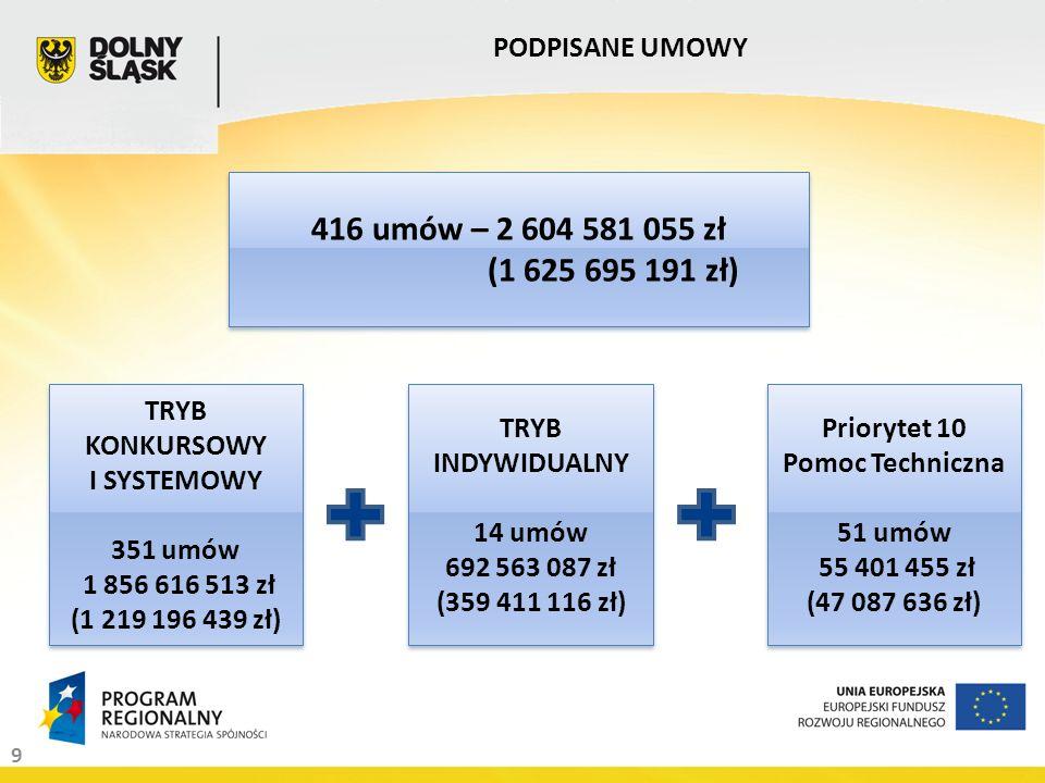 20 ROZŁOŻENIE TERYTORIALNE PROJEKTÓW WEDŁUG POWIATÓW CZĘŚĆ III Rozkład projektów na powiaty jako miejsce realizacji w ramach Priorytetów 1 (Działania 1.1 i 1.2) Regionalnego Programu Operacyjnego dla Województwa Dolnośląskiego na lata 2007 – 2013 wg projektów wybranych do dofinansowania.