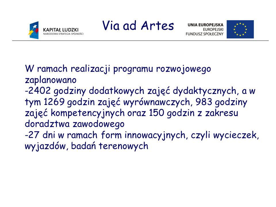Via ad Artes W ramach realizacji programu rozwojowego zaplanowano -2402 godziny dodatkowych zajęć dydaktycznych, a w tym 1269 godzin zajęć wyrównawczych, 983 godziny zajęć kompetencyjnych oraz 150 godzin z zakresu doradztwa zawodowego -27 dni w ramach form innowacyjnych, czyli wycieczek, wyjazdów, badań terenowych