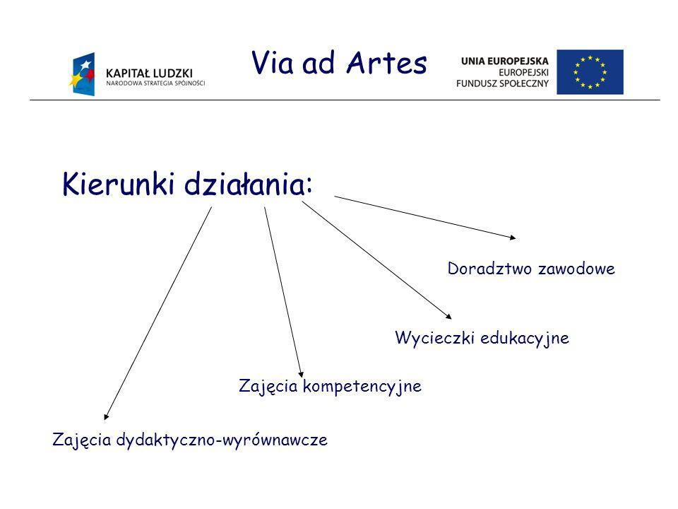 Via ad Artes Kierunki działania: Zajęcia dydaktyczno-wyrównawcze Zajęcia kompetencyjne Wycieczki edukacyjne Doradztwo zawodowe