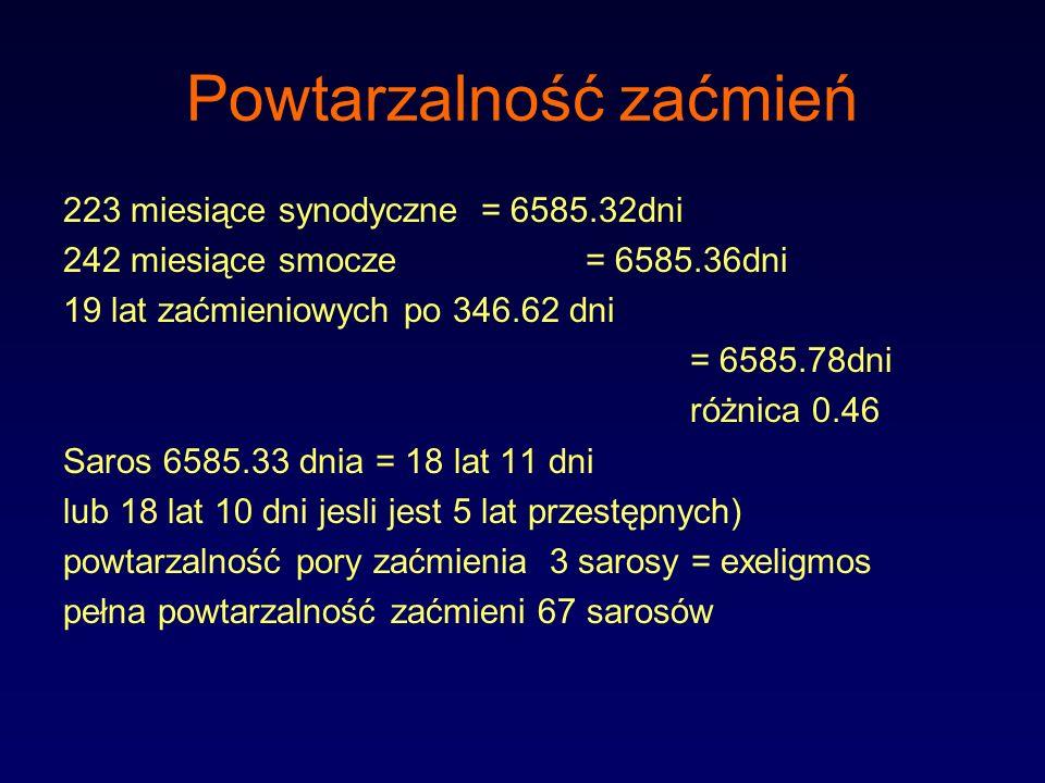 Powtarzalność zaćmień 223 miesiące synodyczne = 6585.32dni 242 miesiące smocze = 6585.36dni 19 lat zaćmieniowych po 346.62 dni = 6585.78dni różnica 0.