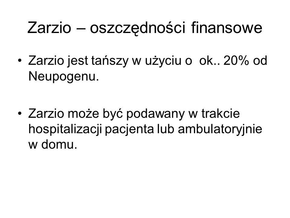 Zarzio – oszczędności finansowe Zarzio jest tańszy w użyciu o ok..