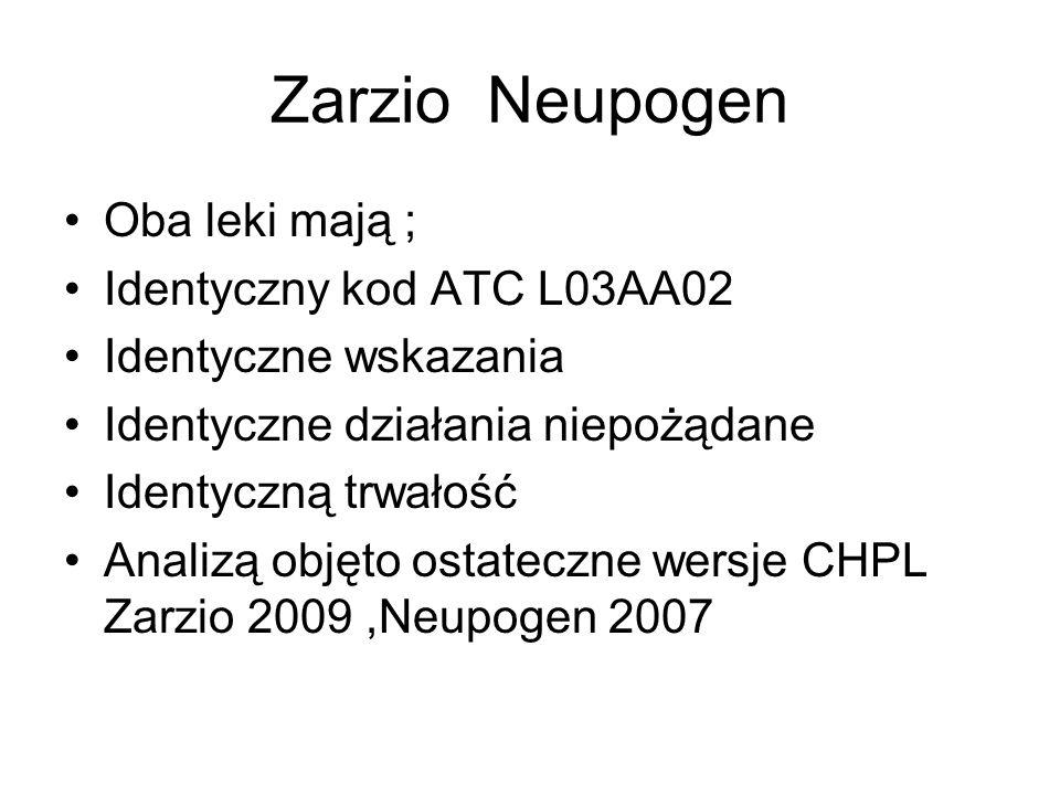 Zarzio Neupogen Oba leki mają ; Identyczny kod ATC L03AA02 Identyczne wskazania Identyczne działania niepożądane Identyczną trwałość Analizą objęto ostateczne wersje CHPL Zarzio 2009,Neupogen 2007
