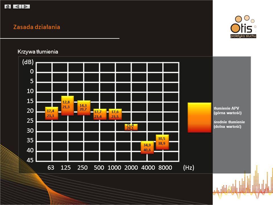 (dB) 0 5 10 15 20 25 30 35 40 45 Krzywa tłumienia 63 125 250 500 1000 2000 4000 8000 (Hz) Zasada działania tłumienie APV (górna wartość) średnie tłumienie (dolna wartość) 17,4 23,3 12,8 21,3 14,3 20,7 17,7 23,4 17,6 23,5 25,4 29,1 34,9 40,6 30,5 38,9
