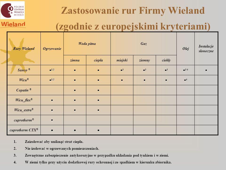 Zastosowanie rur Firmy Wieland (zgodnie z europejskimi kryteriami) Rury WielandOgrzewanie Woda pitnaGaz Olej Instalacje słoneczne zimnaciepłamiejskizi