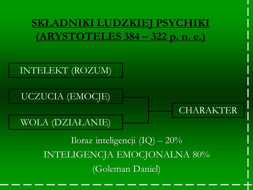 Iloraz inteligencji (IQ) – 20% INTELIGENCJA EMOCJONALNA 80% (Goleman Daniel) SKŁADNIKI LUDZKIEJ PSYCHIKI (ARYSTOTELES 384 – 322 p. n. e.) INTELEKT (RO