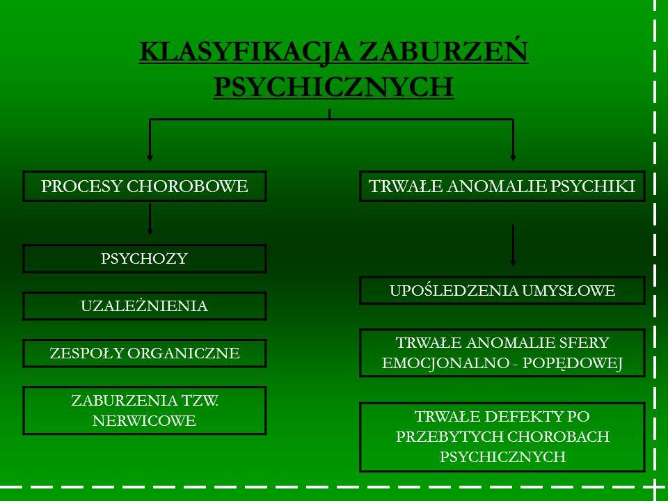 KLASYFIKACJA ZABURZEŃ PSYCHICZNYCH PROCESY CHOROBOWE PSYCHOZY UZALEŻNIENIA ZESPOŁY ORGANICZNE ZABURZENIA TZW. NERWICOWE TRWAŁE ANOMALIE PSYCHIKI UPOŚL