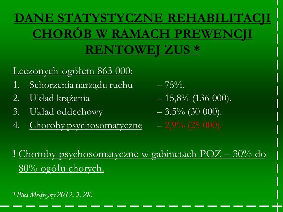 DANE STATYSTYCZNE REHABILITACJI CHORÓB W RAMACH PREWENCJI RENTOWEJ ZUS * Leczonych ogółem 863 000: 1.Schorzenia narządu ruchu – 75%. 2.Układ krążenia