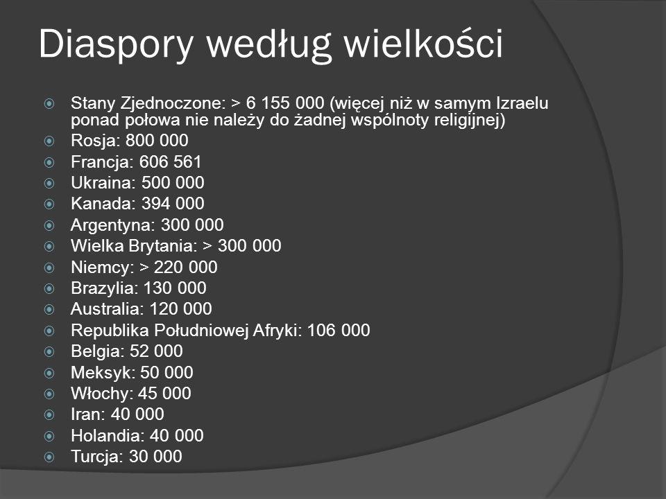 Diaspory według wielkości Stany Zjednoczone: > 6 155 000 (więcej niż w samym Izraelu ponad połowa nie należy do żadnej wspólnoty religijnej) Rosja: 80
